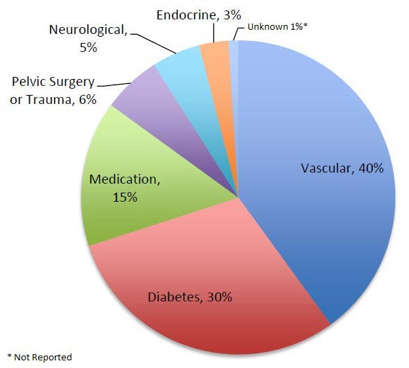 Pie chart showing common causes of erectile dysfunction
